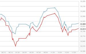 Giá vàng chững, USD giảm nhanh