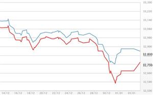 Giá vàng giảm, USD tự do tăng trở lại