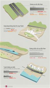 4 dự án giao thông trọng điểm quốc gia đến năm 2020